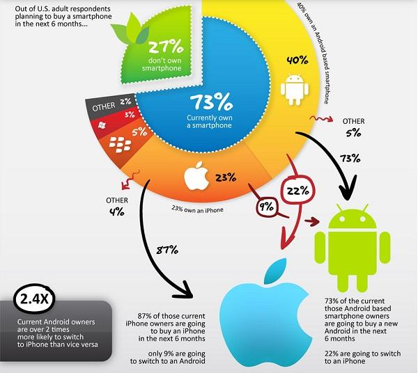 iPhone 5 มีผลกับตลาดสมาร์ทโฟนอย่างไร? [INFOGRAPHIC]