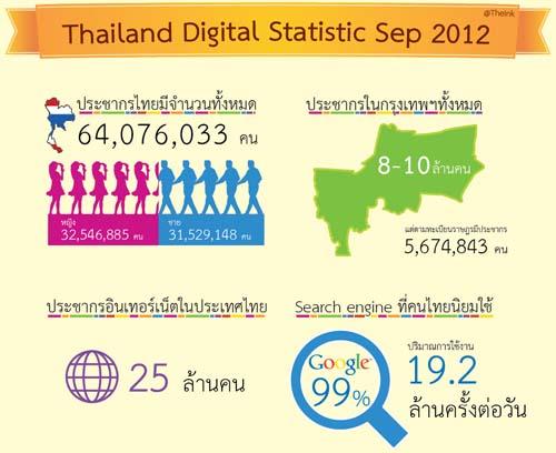 ภาพรวมสถิติเน็ตไทย กันยาฯ 2555