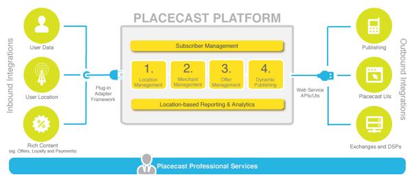 Placecast รุกอีกคืบโปรโมทการจ่ายผ่านบัตรทันทีที่เข้าร้าน