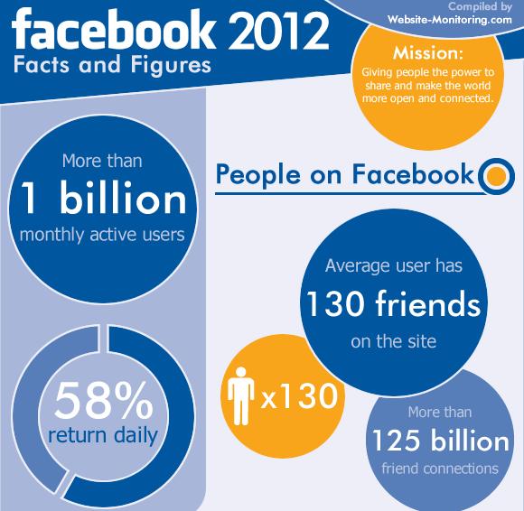 ภาพรวมปี 2012 ทั่วโลกของ Facebook