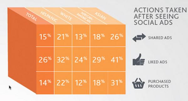 นีลเส็นเผยผลวิจัยผู้บริโภคยุคโซเชี่ยลมีเดียประจำปี 2012