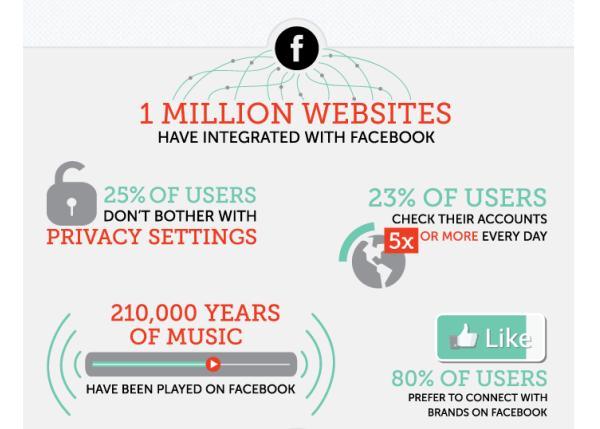 สถิติทึ่งสุดของ Facebook-Twitter-Instagram-Pinterest ตลอดปีที่คุณอาจยังไม่รู้ [INFOGRAPHIC]