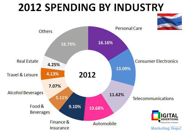 [อัพเดท] มูลค่าการใช้สื่อโฆษณาดิจิทัลของไทย ปี 2554 และ ปี 2555
