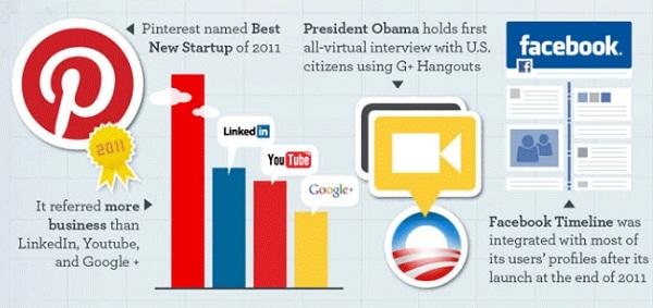 รวมสุดยอดปรากฏการณ์โซเชียลมีเดียแห่งปี 2012 [Infographic]