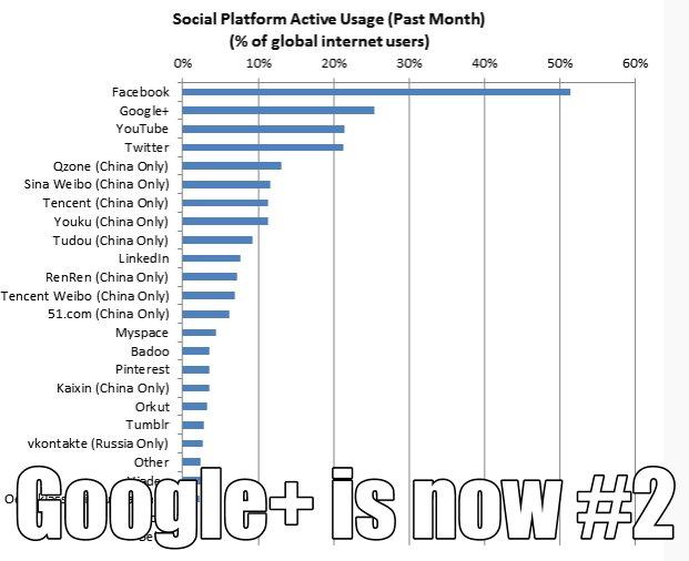 จำนวนผู้ใช้ Google Plus ทั่วโลก แซง Twitter