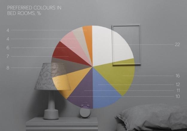สำรวจสีแต่งห้องยอดฮิตทั่วโลกจาก Pinterest