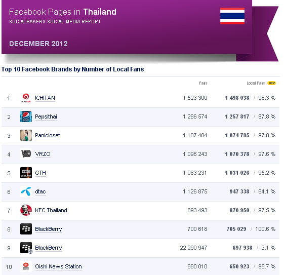 อันดับ Facebook Pages แบรนด์ต่างๆในไทย