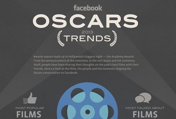 ชาว Facebook โพสต์-คอมเมนต์-Like มากกว่า 66.5 ล้านครั้งระหว่างงาน Oscar