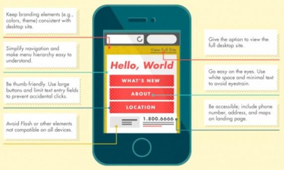 ทำไม Mobile Website ถึงสำคัญกับธุรกิจ