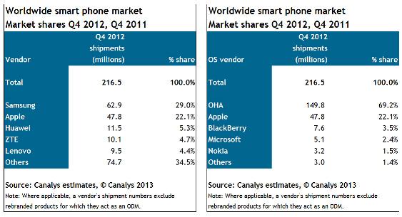 สรุปส่วนแบ่งตลาดมือถือโลกรอบปี 2012
