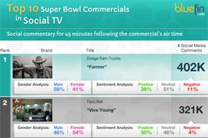 สรุป 10 โฆษณาสุดเจ๋งใน Super Bowl XLVII บนกระแส Social Network