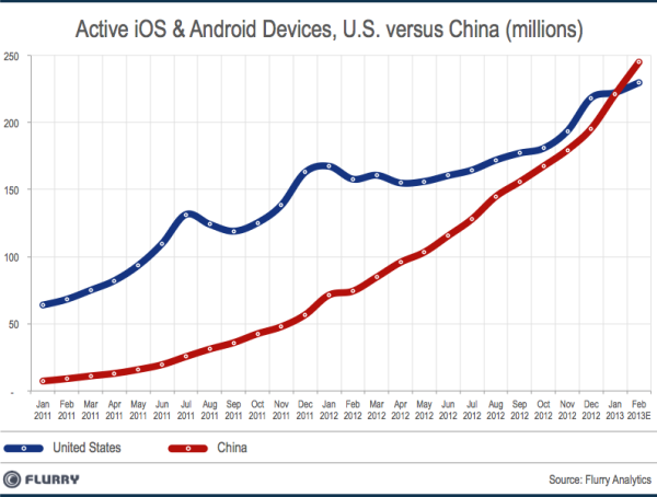ยอดผู้ใช้สมาร์ทโฟนในจีนจ่อแซงสหรัฐฯ