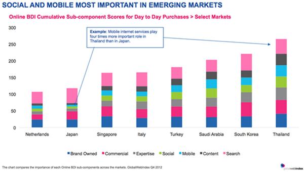 เปิดผลวิจัย Brand Discovery Index ไทยคือตลาดของนักช้อปที่มาแรง