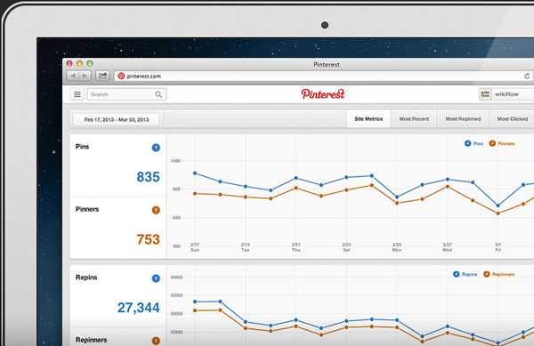 Pinterest เปิดตัว analytics tool แล้ว