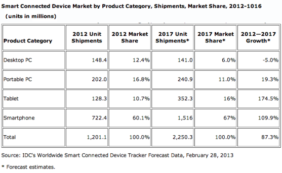 ส่วนแบ่งตลาดอุปกรณ์ไอทีโลก
