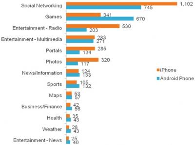 จริงหรือเปล่า คนใช้ iPhone เด็กกว่าและบันเทิงกว่าคนใช้ Android?