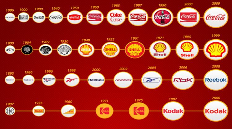 วิวัฒนาการของโลโก้แบรนด์ดัง จาก 1880 ถึงยุค 2000