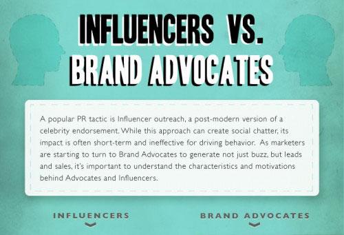 ความแตกต่างระหว่าง Influencer และ Brand Advocacy