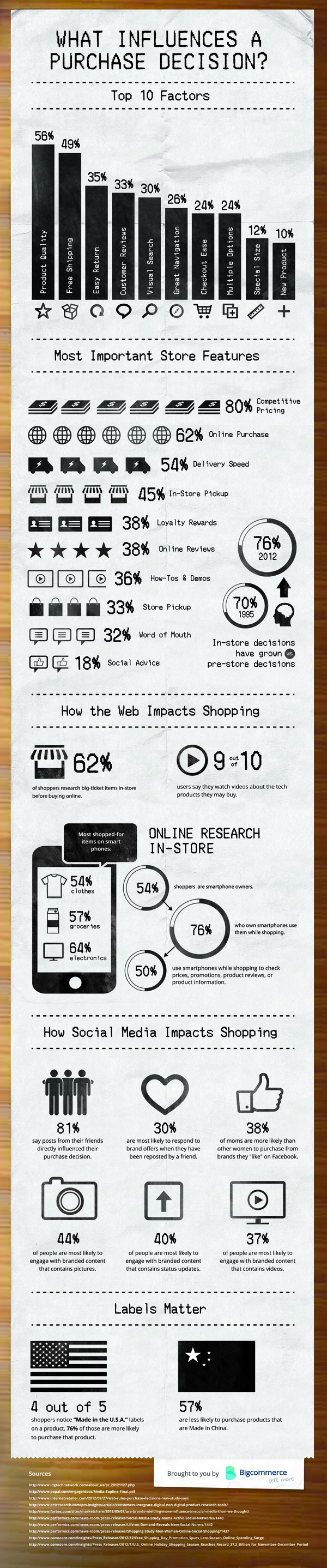 Influences-Purchase-Decision-Infographic
