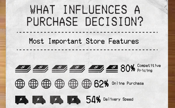 Influences-Purchase-Decision-s
