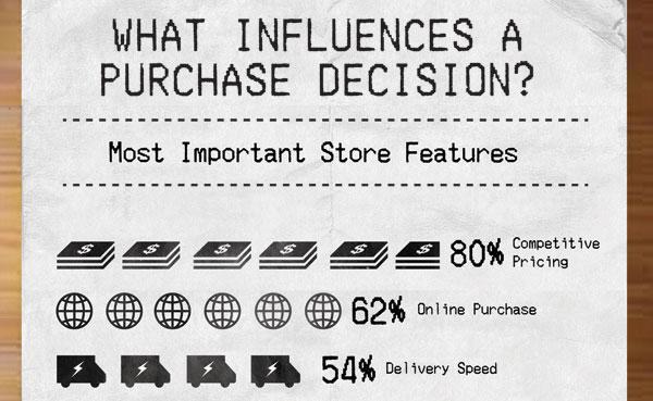 อะไรที่มีอิทธิพลต่อการตัดสินใจซื้อสินค้า?