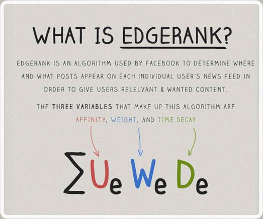 รู้จัก EdgeRank สูตร(ไม่)ลับ ขับเคลื่อนเฟซบุ๊ค