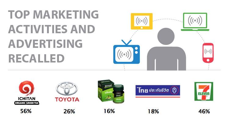 แบรนด์ไทย ที่สร้างความจดจดได้มากที่สุดผ่านกิจกรรมการตลาดออนไลน์