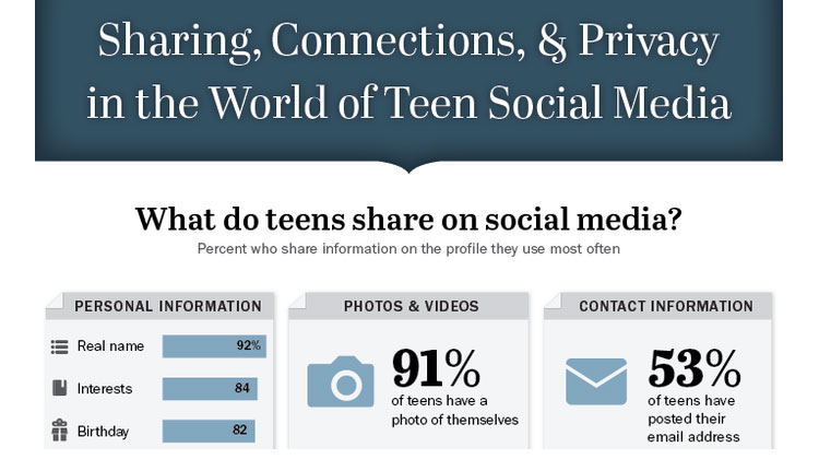 teen-sharings
