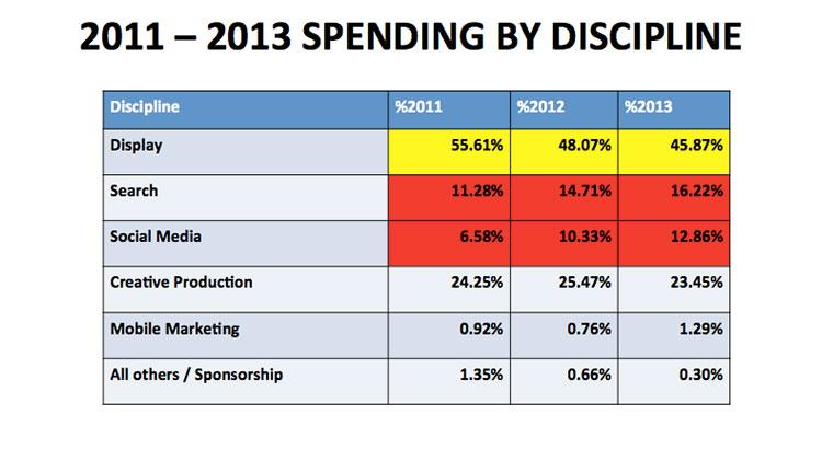 thailand-digital-ad-spend-2012-2013-10