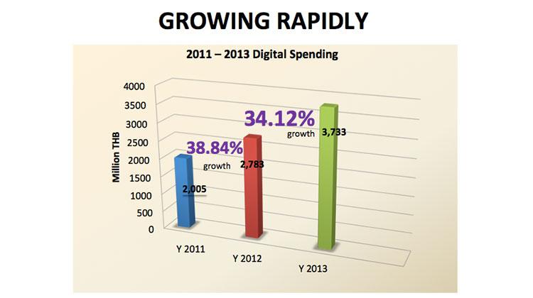 thailand-digital-ad-spend-2012-2013-2