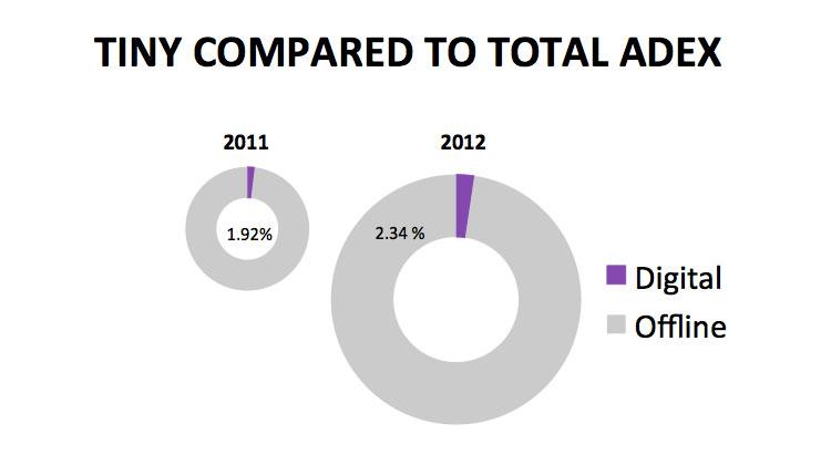 thailand-digital-ad-spend-2012-2013-3