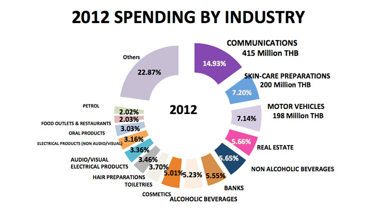thailand-digital-ad-spend-2012-2013-4