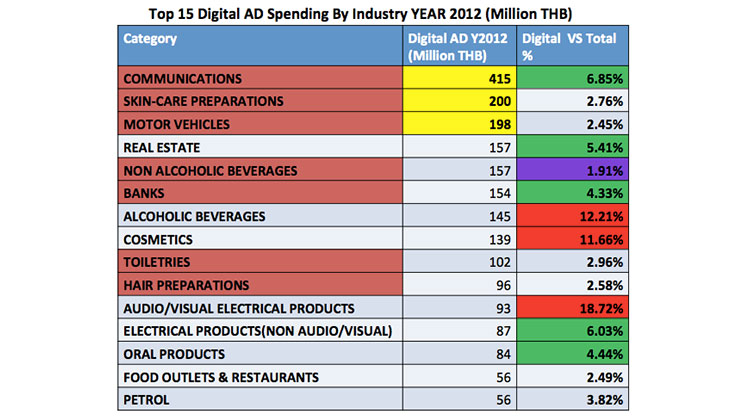 thailand-digital-ad-spend-2012-2013-5
