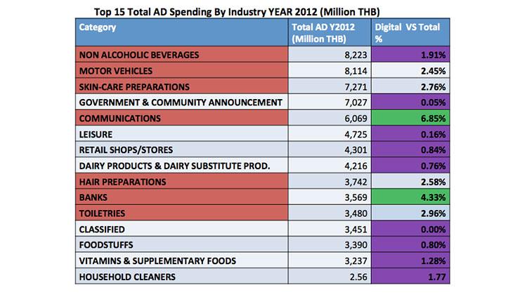 thailand-digital-ad-spend-2012-2013-6