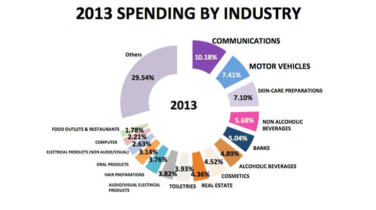 thailand-digital-ad-spend-2012-2013-7