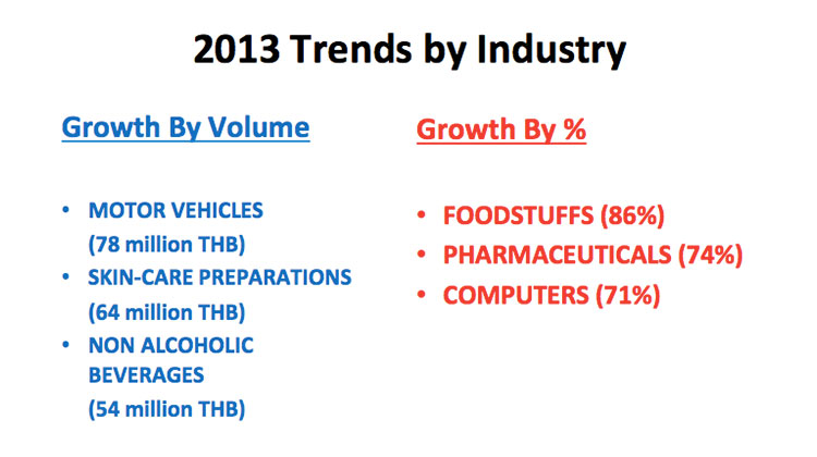 thailand-digital-ad-spend-2012-2013-8