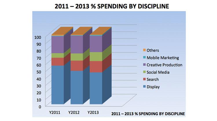 thailand-digital-ad-spend-2012-2013-9