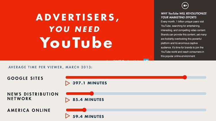 ทำไมนักการตลาดถึงจำเป็น..ต้องทำโฆษณาบน YouTube