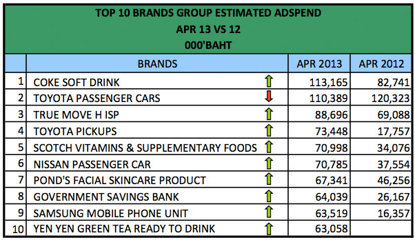 advertising-spend-april-2013-1