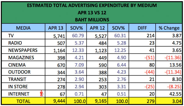 advertising-spend-april-2013-2
