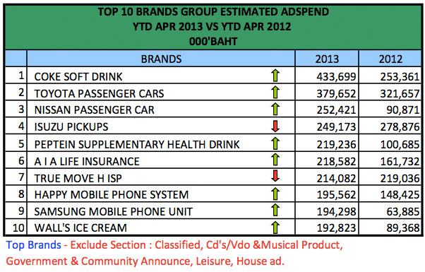 advertising-spend-april-2013-3