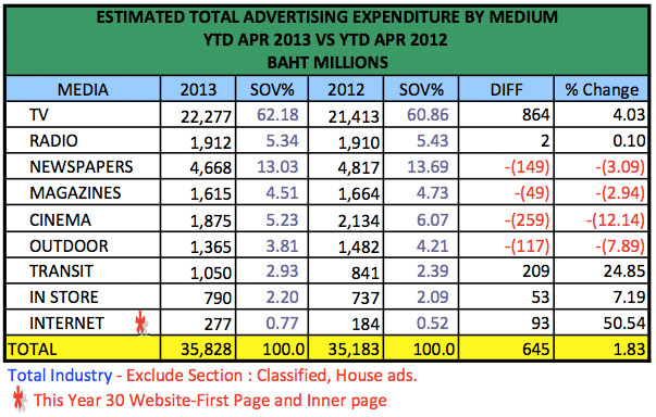 advertising-spend-april-2013-4