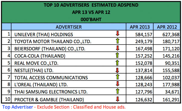 advertising-spend-april-2013-5