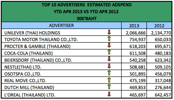 advertising-spend-april-2013-6