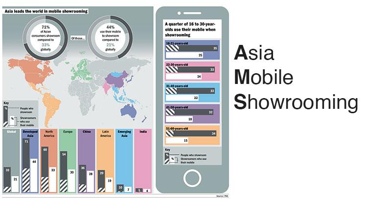 พฤติกรรมการใช้โทรศัพท์มือถือก่อนตัดสินใจซื้อสินค้าของคนเอเชีย