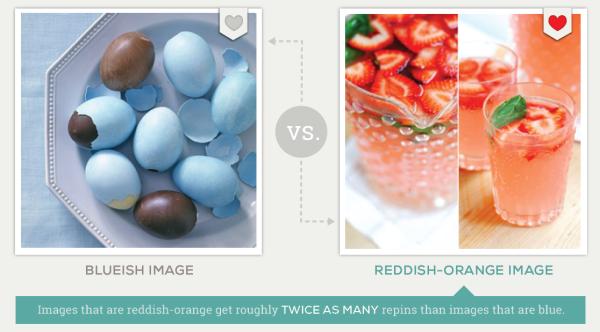 สีไหนถูกแชร์มากที่สุดใน Pinterest ?