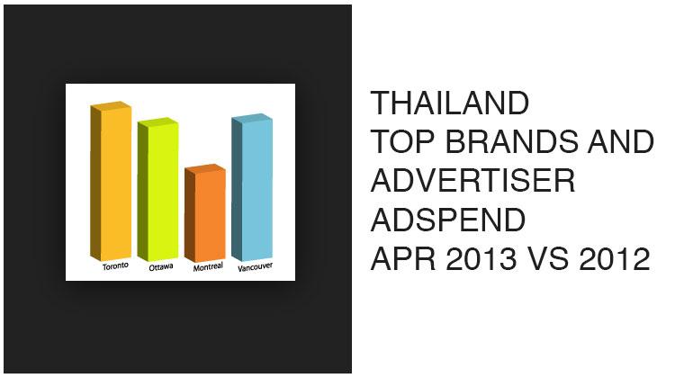 มูลค่าเม็ดเงินโฆษณาตามประเภทสื่อ และแบรนด์สินค้า – เมษายน 2013/2012