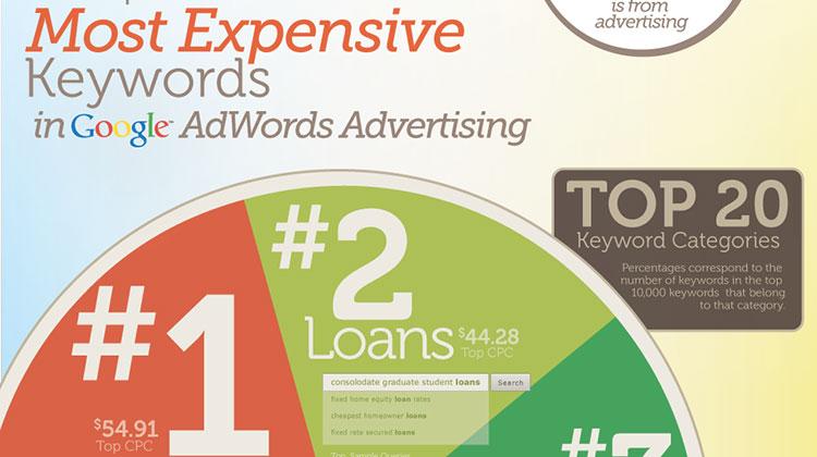 20 อันดับ PPC Keyword ที่แพงที่สุดของ Google