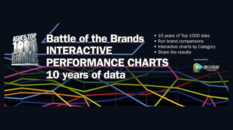 10 ปีที่ผ่านมา แบรนด์ไหน Success อย่างไรในแต่ละ Category