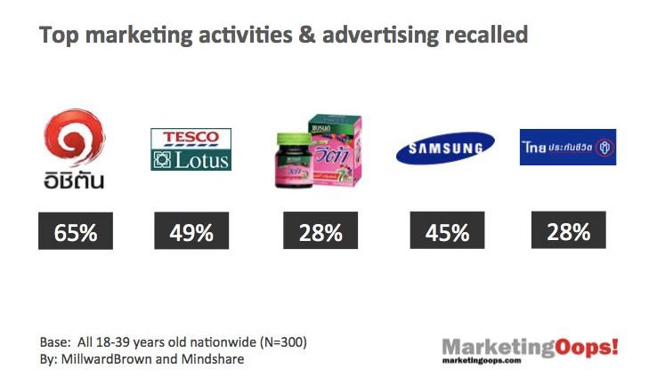 5 กลุ่มสินค้าและบริการที่สร้างการรับรู้โฆษณา ได้มากที่สุดในเดือน มิถุนายน 2556